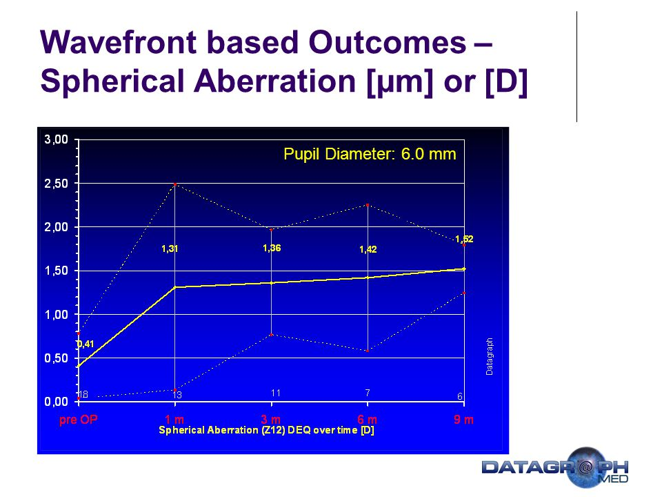 Wavefront based Outcomes – Spherical Aberration [µm] or [D]